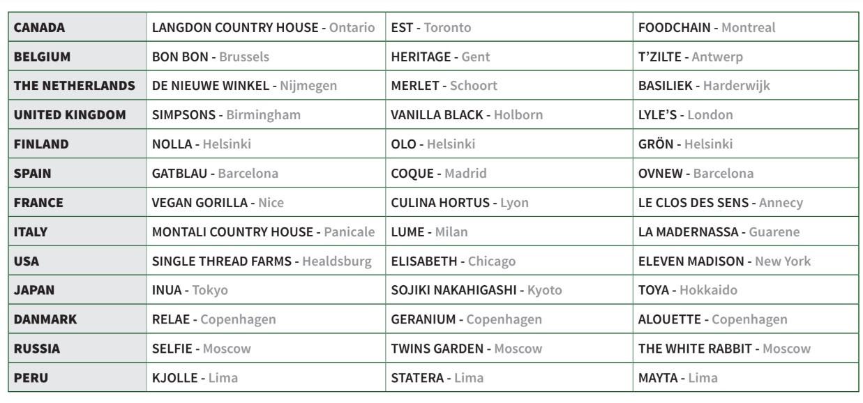 La liste complète des nominés pour les 13 pays majeurs du prix du meilleur restaurant végétal (Illustration: We're Smart)