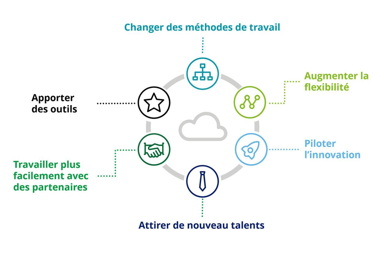 Figure 1 - Cloud, un formidable catalyseur. (Crédit: Deloitte Luxembourg)