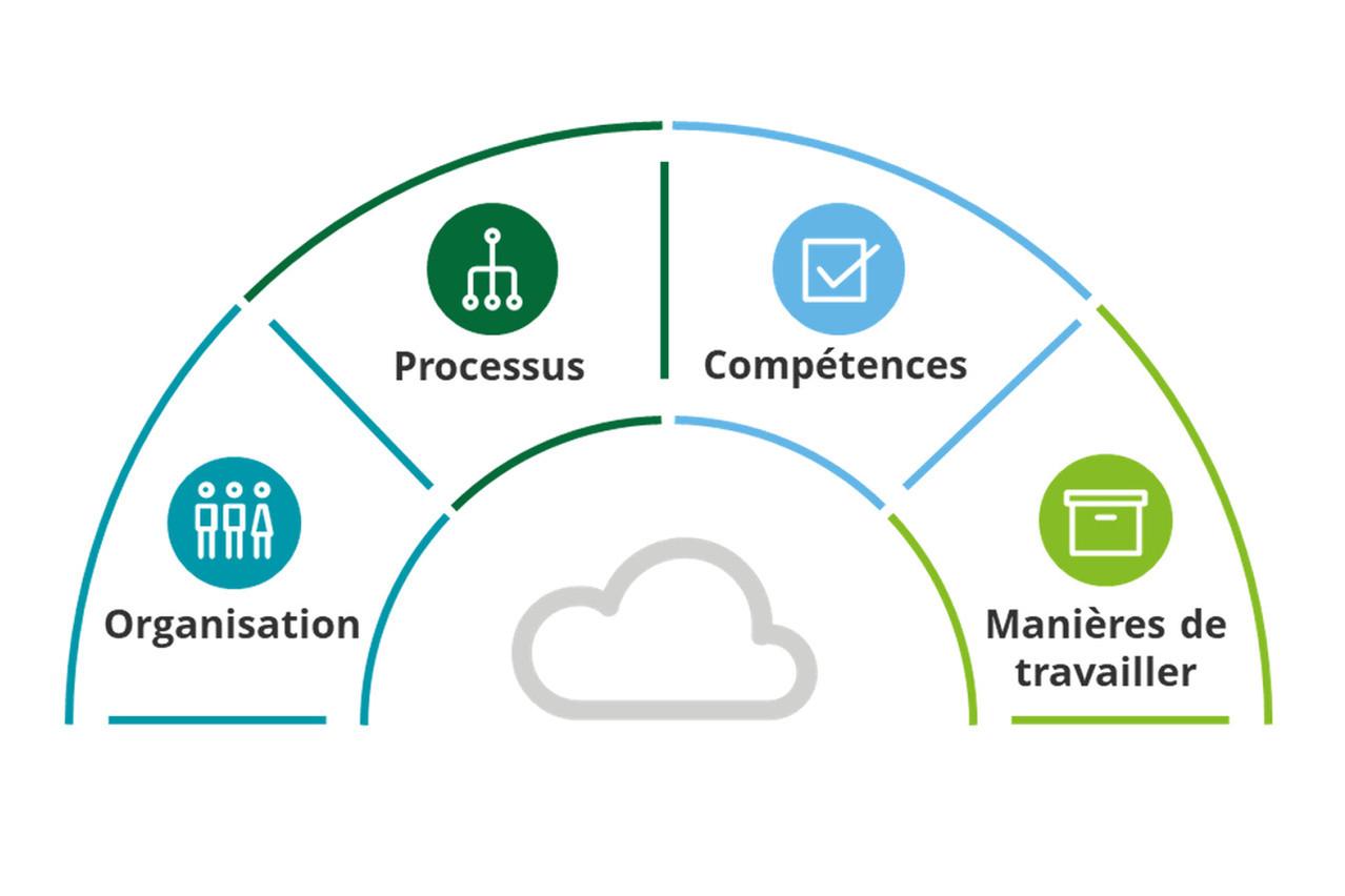 Figure 2 - Cloud, un sujet transverse de l'entreprise. (Crédit: Deloitte Luxembourg)