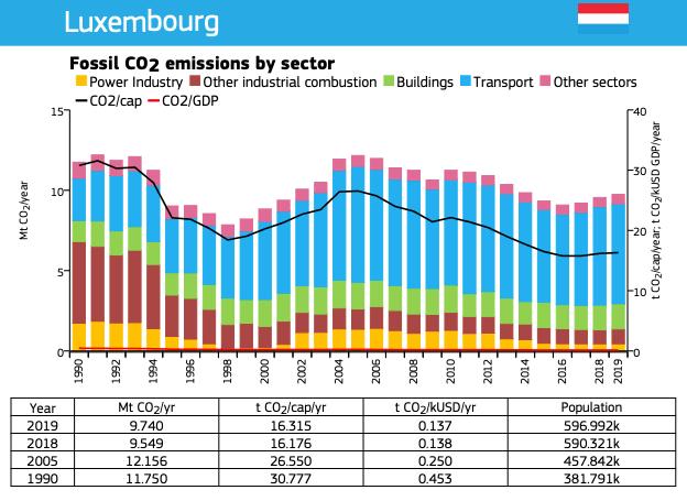 Le Luxembourg a émis 9,740 Mt de CO2 en 2019, soit 2% de plus que l'année précédente. (Capture d'écran du rapport de la Commission européenne)