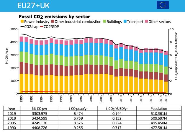 Les émissions de CO2 d'origine fossile ont diminué d'environ 25% entre 1990 et 2019 dans l'UE et au Royaume-Uni. (Capture d'écran du rapport de la Commission européenne)
