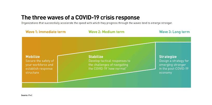 The three waves of a Covid-19 crisis response. (Illustration: PwC)