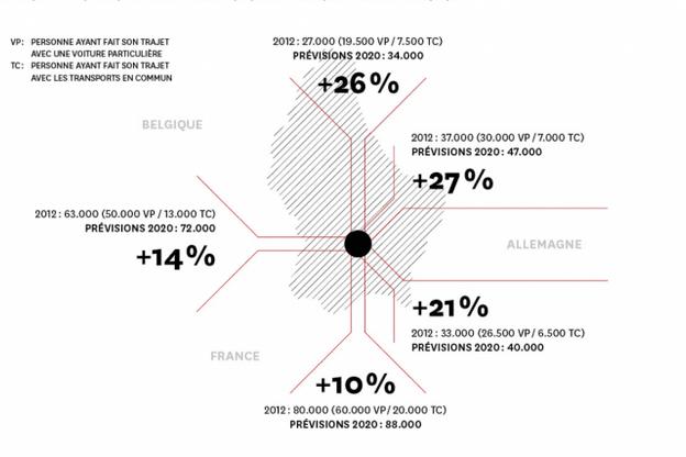 D'ici à 2020, le nombre de personnes se rendant dans la capitale doit croître de manière spectaculaire. Et ce quel que soit le corridor d'accès utilisé ou les moyens de transport empruntés, principalement la voiture (VP) et les transports en commun (TC). (Infographies: Maison Moderne Studio)