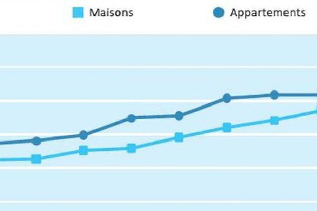 Evolution des indicateurs trimestriels des prix proposés à la vente (en euros constants - base 100 au 1er trimestre 2005). (Visuel: Observatoire de l'habitat)