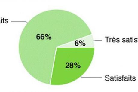 66% du personnel des agences de publicité luxembourgeoises s'estiment sous-payés. (Visuel: Adada)