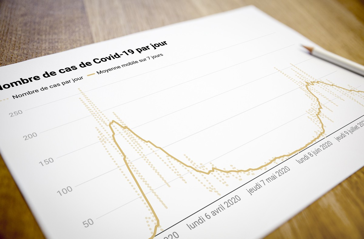 Le nombre de cas quotidiens continue à refluer, même si on a moins pratiqué de tests ce dimanche 16 août. (Illustration: Maison Moderne)