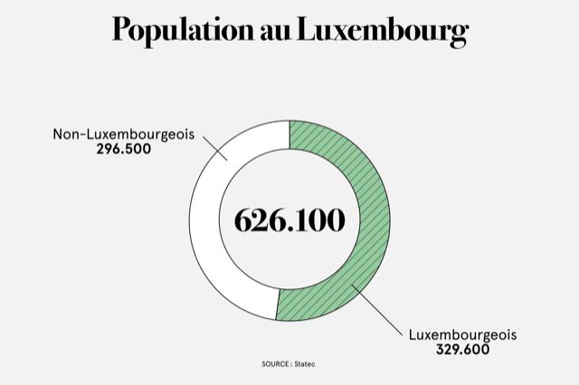 Composition de la population du pays. (Illustration: Maison Moderne)