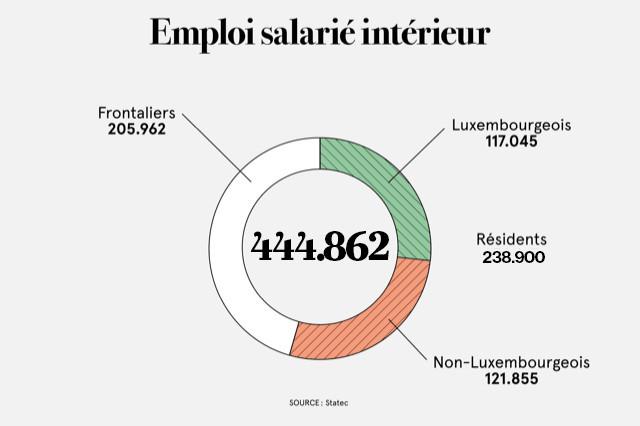 Composition de la population active du pays. (Illustration: Maison Moderne)