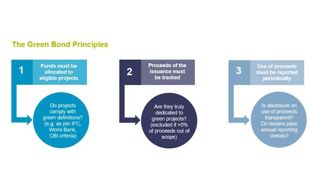 The Green Bond Principles ETF Lyxor