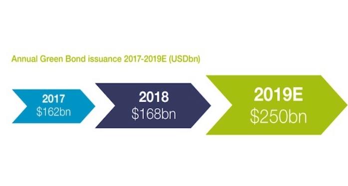 Annual Green Bond 2017-2018E (USDbn) Climate Bonds Initiative, au 30/08/2019