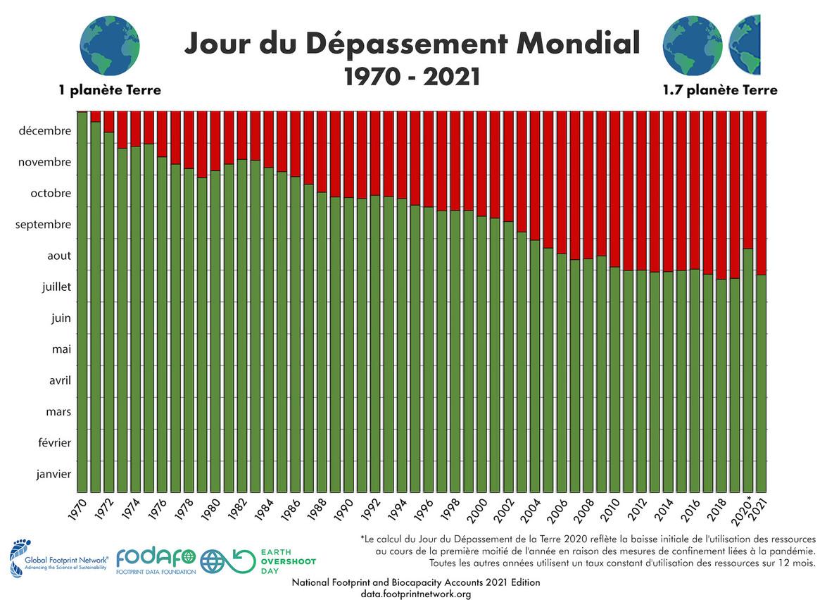 Après un repli de courte durée en 2020 du fait de la pandémie, le jour du dépassement, qui n'a cessé de s'aggraver depuis le début des années 1970, est revenu en 2021 au niveau de 2019. (Illustration: Global Footprint Network)