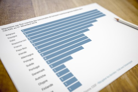 La situation en 10 graphiques de la place financière a dominé l'actualité sur le site de Paperjam cette semaine. (Photo: Maison Moderne)