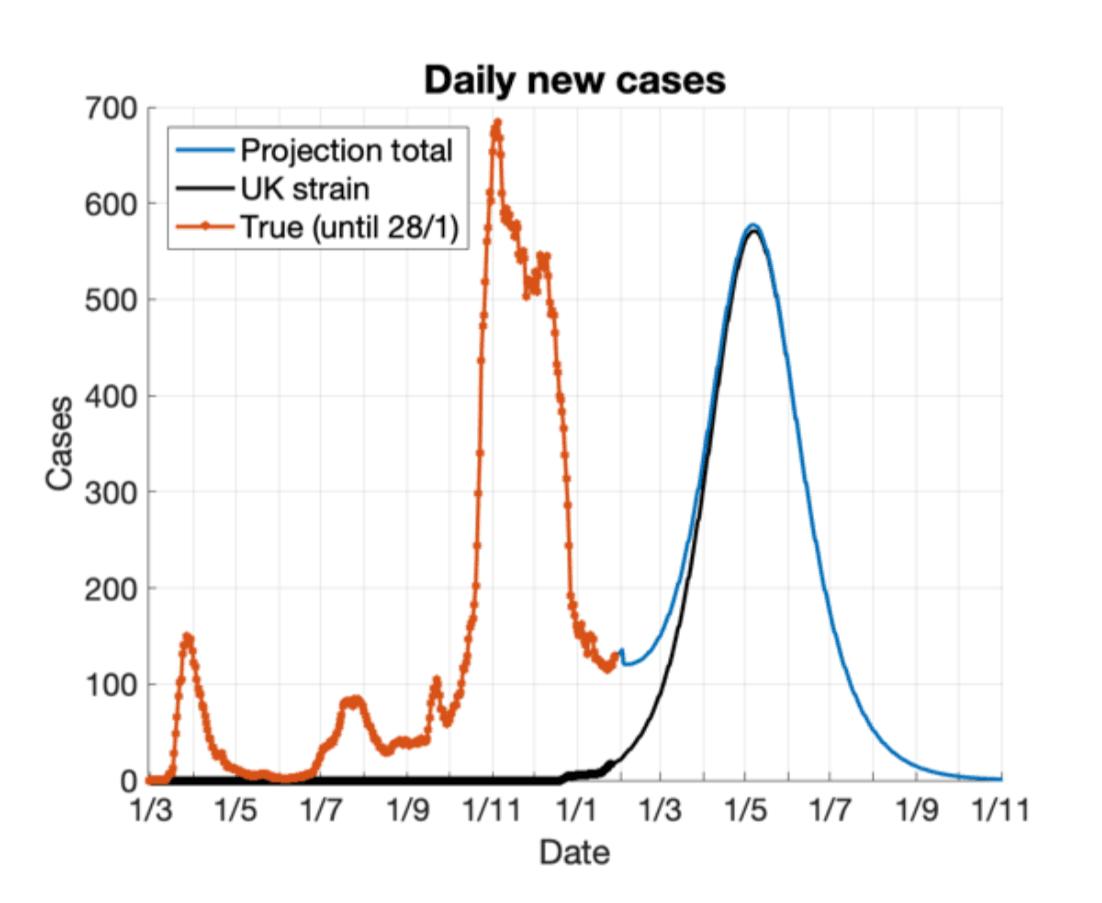 Avec les mesures anti-Covid en place actuellement, le rebond épidémique atteindrait son pic durant le mois de mai et serait similaire à la vague de novembre dernier. (Illustration: Research Luxembourg / Capture d'écran)