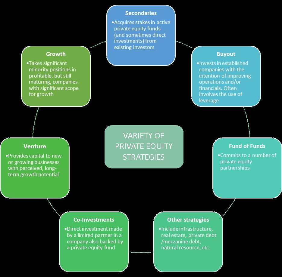 Variety of private equity strategies Degroof Petercam