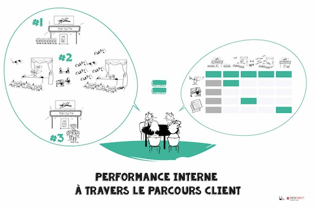 Performance interne à travers le parcours client. Mindforest