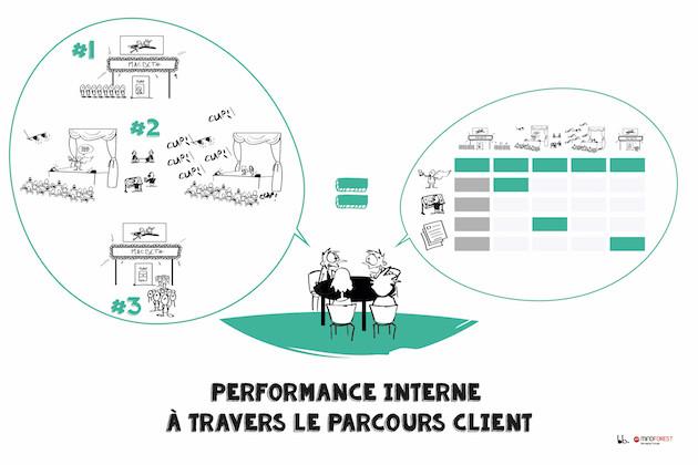 Performance interne à travers le parcours client. Mindforest