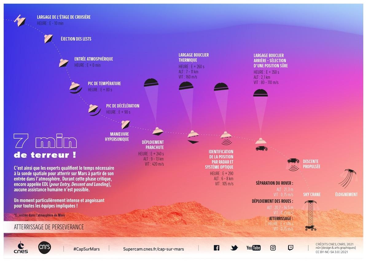 Durant les 7 minutes nécessaires à l'atterrissage du rover sur Mars, aucune assistance humaine ne sera possible. (Source: CNES/CNRS 2021)