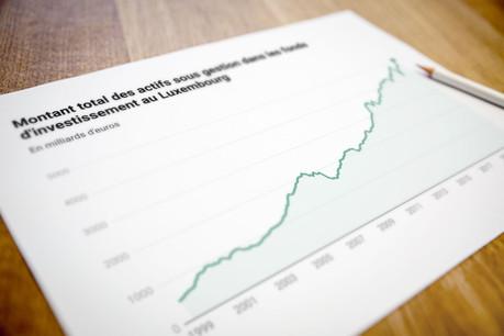 Les actifs dans les fonds luxembourgeois dépassent pour la première fois les 5.000 milliards d'euros. (Graphique: Maison Moderne)