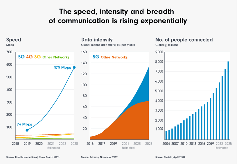 The speed, intensity and breadth of communication is rising exponentially. Fidelity International