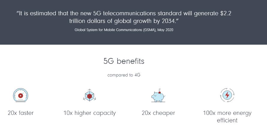 5G benefits Fidelity International
