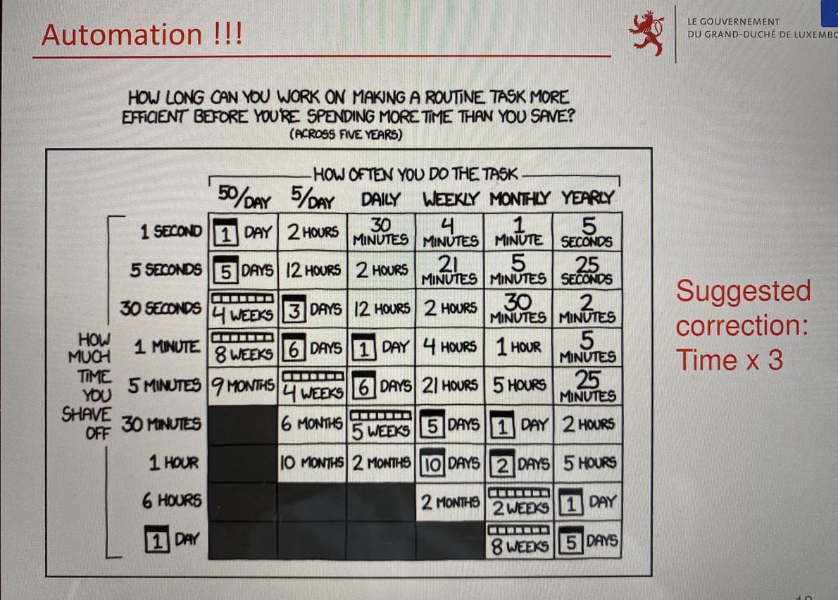 En étant automatisée, combien de temps pourrait faire gagner une même tâche qui prend le même temps chaque jour? Le tableau parle de lui-même. (Photo: MECO)