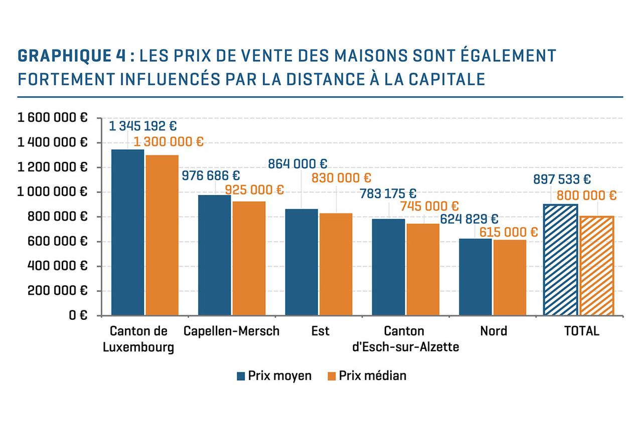 Les prix de vente moyens d'une maison en 2020 au Luxembourg. (Source: Publicité foncière, Calcul Statec – Observatoire de l'habitat, transactions du 1er janvier au 31 décembre2020)