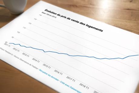 Toujours tirés par une forte demande, les prix de l'immobilier ont encore une fois fortement augmenté entre mars 2019 et mars 2020. (Photo: Maison Moderne)