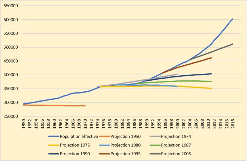 Projections démographiques luxembourgeoises: les «erreurs» de prévision à 15années de la population totale.  (Graphique: Statec et calculs de la Fondation Idea)