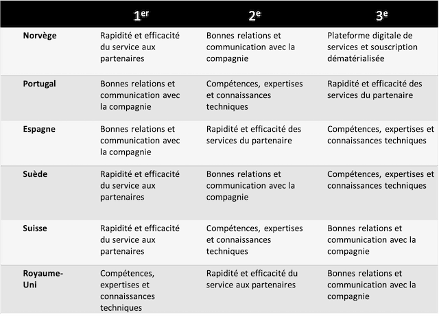 Premiers critères de choix des professionnels du patrimoine Lombard International Assurance