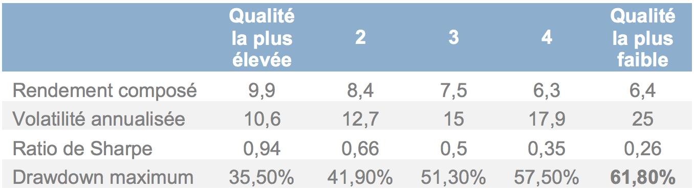 Données basées sur les actions de l'indice FTSE World Developed, couvrant la période du 01/01/1990 au 31/12/2018. Les performances passées ne constituent pas un indicateur fiable des résultats futurs. Source: SG Cross Asset Research/Equity Quant, FTSE, Factset.