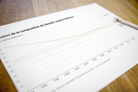 Évolution de la composition de l'emploi salarié intérieur. (Photo: Maison Moderne)