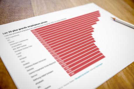Post Group reste le principal employeur du Luxembourg, à tout le moins dans le secteur privé. (Photo: Romain Gamba / Maison Moderne)