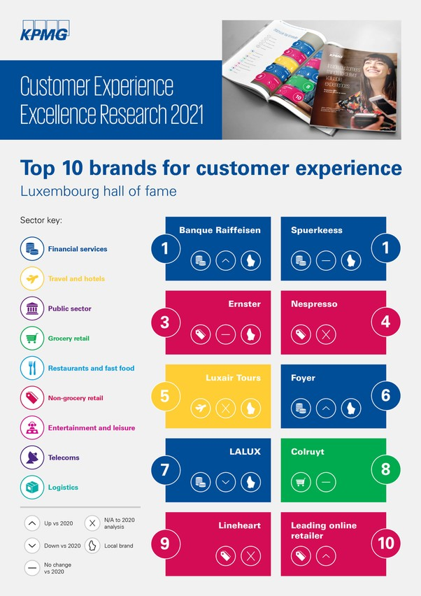 Luxembourg's top brands Photo: KPMG