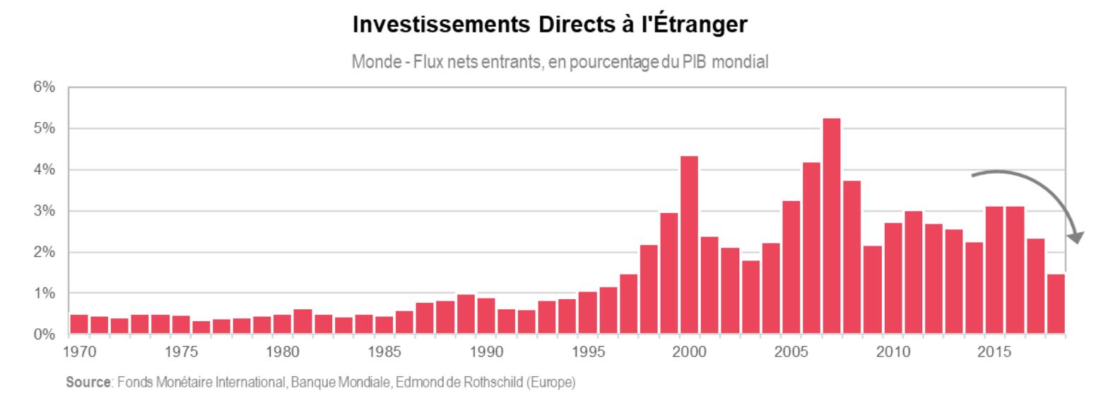 Investissements directs à l'étranger FMI
