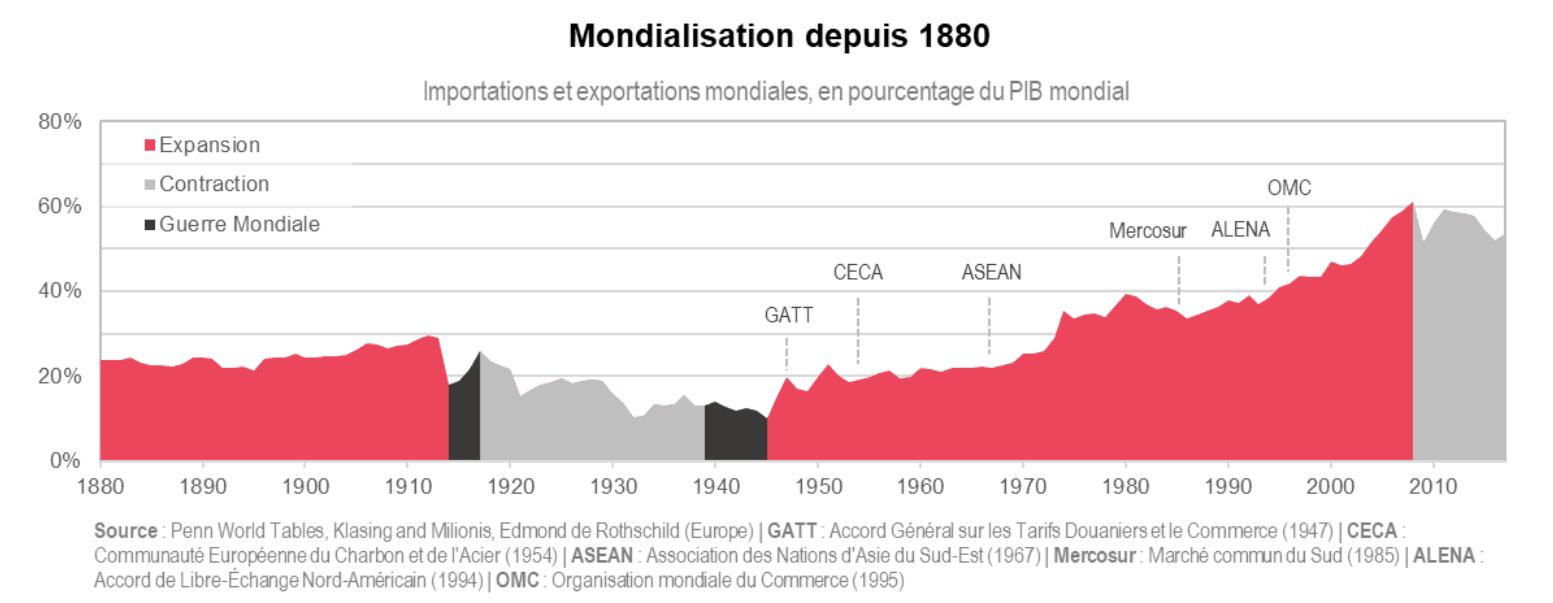 Mondialisation depuis 1880 Penn World Tables