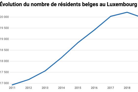 Le nombre de résidents belges au Luxembourg est en constante augmentation depuis 2011, sauf entre 2018 et 2019, où leur nombre diminue légèrement. (Photo: Maison Moderne)