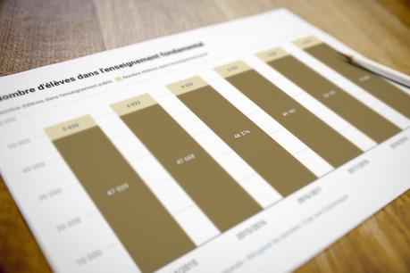 Le nombre d'enfantsdans l'enseignement fondamental continue d'augmenter. (Photo: Maison Moderne)