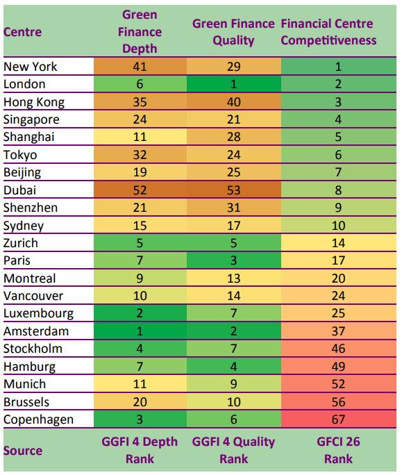 L'étude révèle une «forte déconnexion» entre les centres financiers considérés comme étant les plus performants et leurs résultats en matière de finance durable. (Image: Global Green Finance Index4/Capture d'écran)