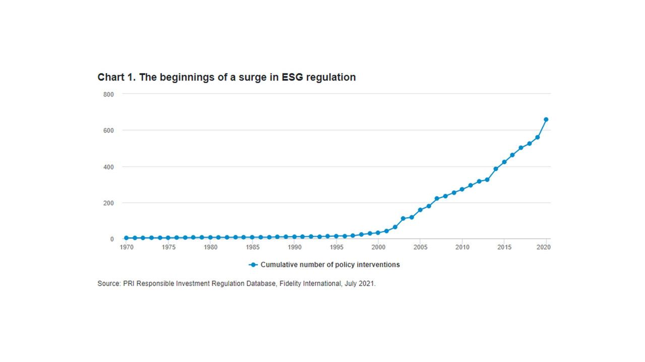 The beginnings of a surge in ESG regulation. (Credit: Fidelity International)