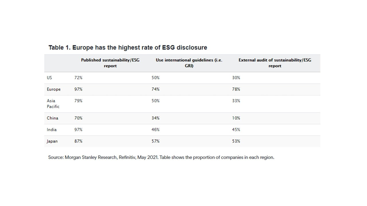 Table 1. Europe has the highest rate of ESG disclosure. (Credit: Fidelity International)
