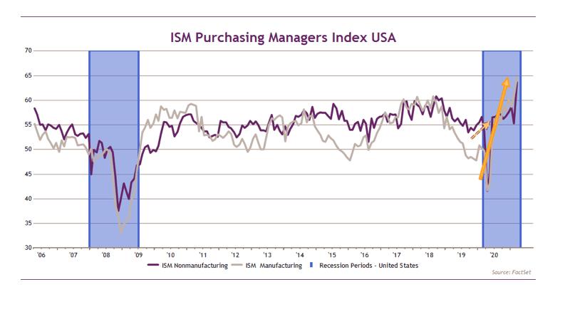 L'indice d'activité américaine bat tous les records.  (Source: FactSet/Chahine Capital)