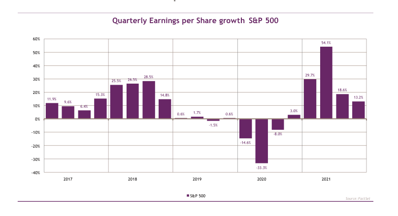 Des profits record de 26% pour 2021, et probablement mieux en cas d'arrêt de la pandémie (Source: Facset/Chahine Capital)