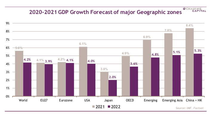 Reprise vigoureuse de la croissance mondiale cette année. (Source: FactSet/Chahine Capital)