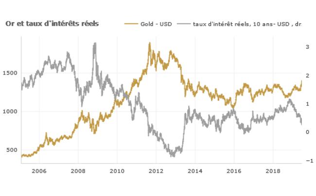 Steven Fabbro: «Il existe une corrélation négative entre les taux d'intérêt réels américains à 10 ans et le prix du métal précieux.» (Graphique: Bloomberg)