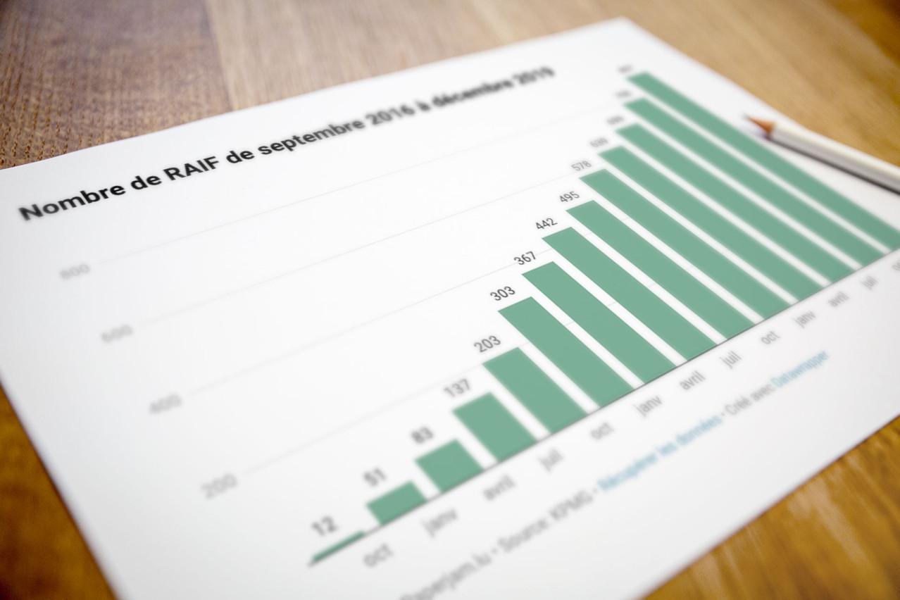 Le fonds d'investissement alternatif réservé (Fiar, ou Raif en anglais) est en constante augmentation depuis son lancement en 2016. (Illustration: Maison Moderne)