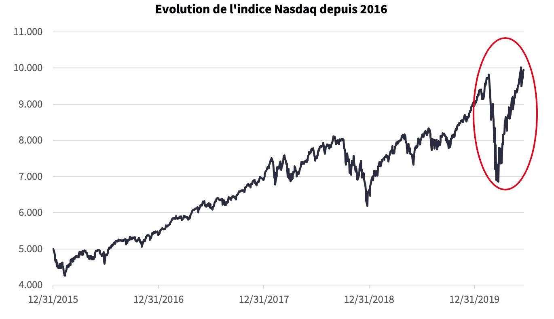 Évolution de l'indice Nasdaq Source: Bloomberg, 22/06/2020