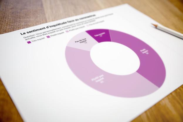 TNS Ilres a voulu prendre le pouls de la population, au cœur de la crise sanitaire. (Illustration: Datawrapper)