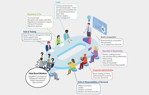Arendt Corporate Governance Centre: a unique approach to corporate governance. Photo :Arendt