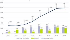Évolution des chantiers de la SNHBM, en nombre de logements. ((Source: SNHBM))