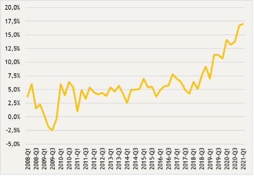 Évolution des prix trimestriels annualisés du marché résidentiel luxembourgeois, du 1ertrimestre2008 au 1ertrimestre2021.  (Graphique: Eurostat)